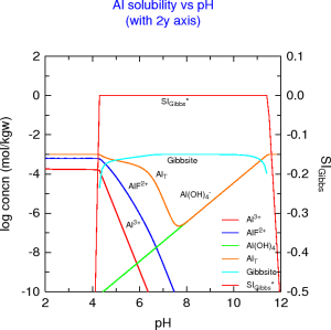 Aluminium solubility vs pH