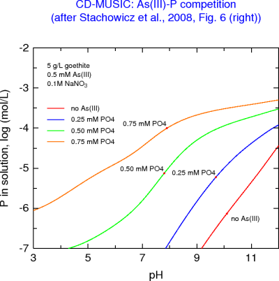 P left in solution with As(III)-P-Ca adsorption by goethite