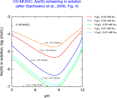 As(III) left in solution as a function of pH after adsorption by goethite