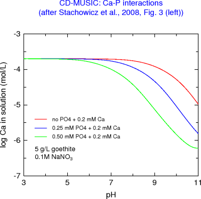 Ca left in solution following Ca-P adsorption by goethite