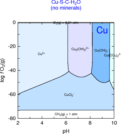 Cu-S-CO2-H2O ('island' missing)