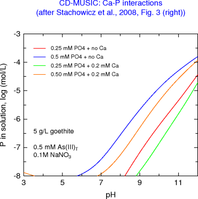 P left in solution following Ca-P adsorption by goethite