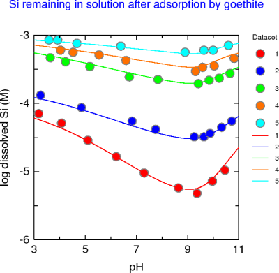 Si remaining in solution after adsorption by goethite