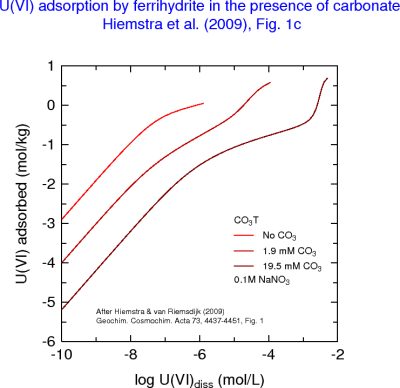 U(VI) adsorption isotherms on ferrihydrite