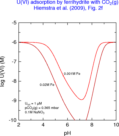U(VI) remaining in solution vs pH after adsorption by ferrihydrite (Utot = 1 μM)