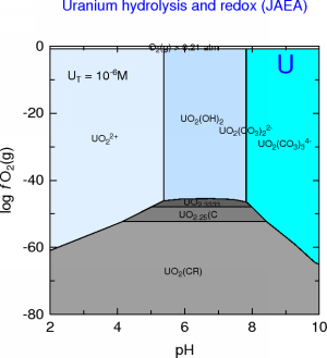 U-C-H2O predominance diagram