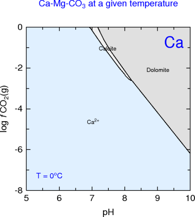 Ca-CO2-H2O (vs temperature)