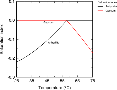 Temperature dependence of solubility of gypsum and anhydrite