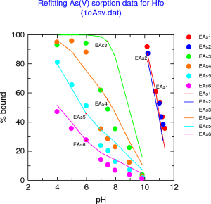 Fitting data for As(V) sorbed by HFO according to the DLM