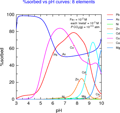 Multi-metal %sorption-pH curves for HFO