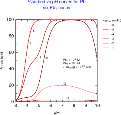 Pb %sorption-pH curves for HFO at different Pb loadings